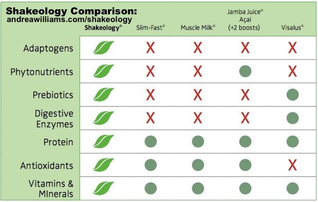 shakeology comparison