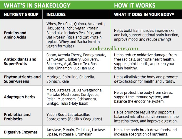 what's in shakeology copy
